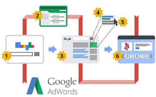 Como conseguir os melhores resultados com link patrocinado